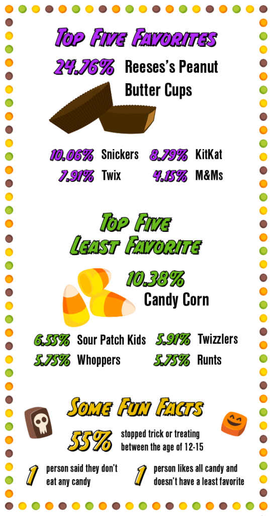 Top Five Favorites: 1) Reese's Peanut Butter Cups - 24.76%, 2) Snickers - 10.06%, 3) KitKat - 8.79%, 4) Twix - 7.91%, 5) M&Ms - 4.15%. Top Five Least Favorite: 1) Candy Corn - 10.38%, 2) Sour Patch Kids - 6.55%, 3) Twizzlers - 5.91%, 4) Whoppers - 5.75%, 5) Runts - 5.75%. Some fun facts: 55% of respondents stopped trick or treating between the ages 12-15, one person said they done eat any candy, and one person said they like all candy and don't have a least favorite.